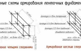 Как рассчитать арматуру для ленточного фундамента