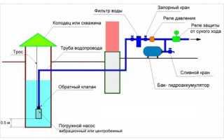 Как правильно опустить насос в скважину