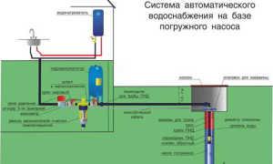 Что нужно для скважины под питьевую воду