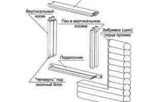 Как сделать обсадную коробку для окна